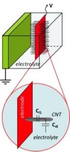 Hidenori_Quantum capacitance